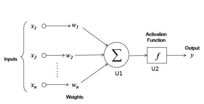 Model obliczeń