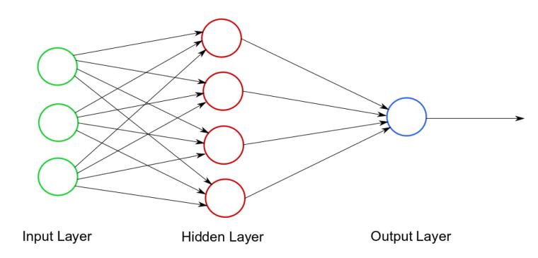 Warstwy sieci neuronowej