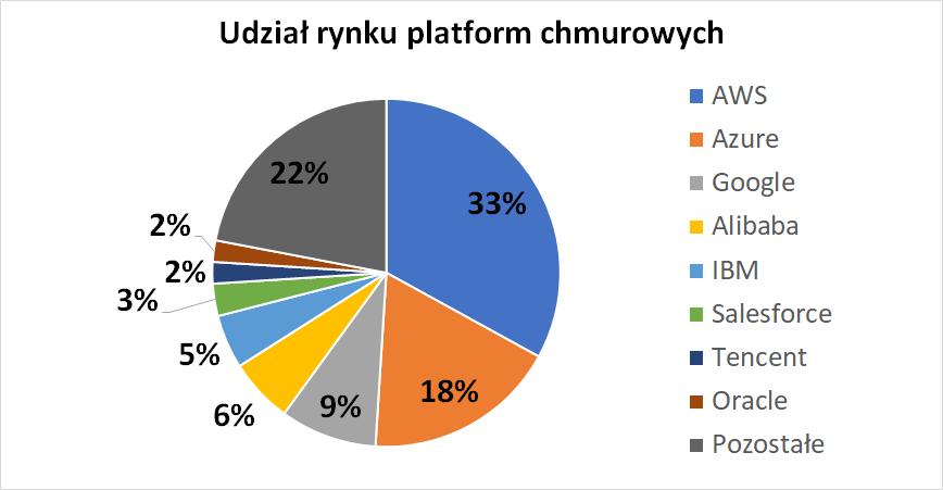 Udział rynku platform chmurowych