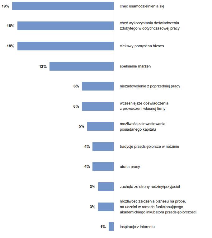 czynniki wpływające na założenie startupu