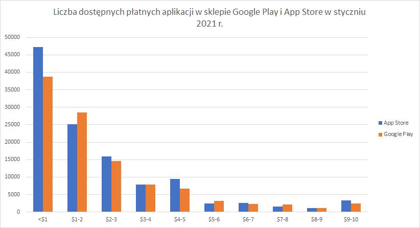 Liczba płatnych aplikacji w Google Play i App Store